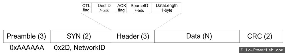 RFM12B_PacketStruct