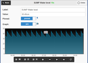 SUMP_Graph2