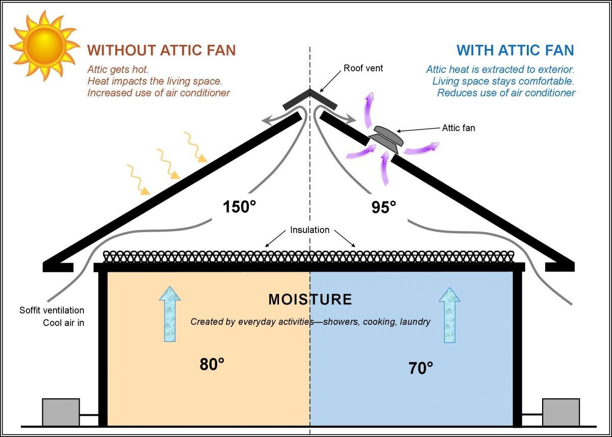 Attic fan tests 1 week of data LowPowerLab
