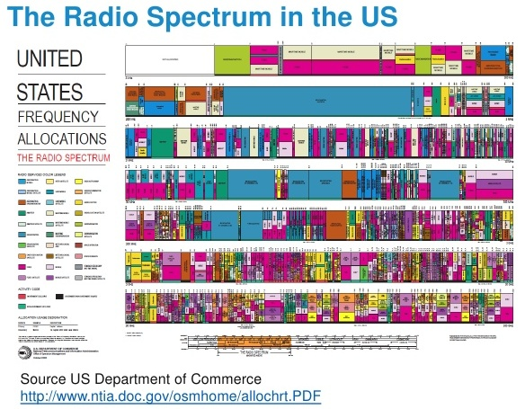 40 Channel Cb Frequency Chart : Frequency channels and bands rf best practices