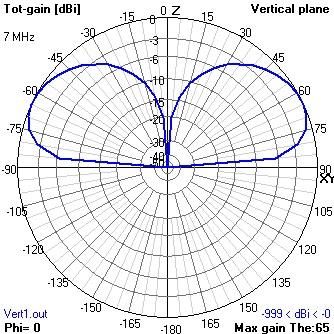 Radiation Patterns | RF Best Practices | LowPowerLab